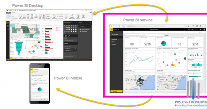 Microsoft Power Tools (Power Pivot, Power BI, Power Query, Power Map)