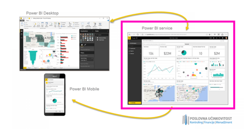 Power BI za kontrolere