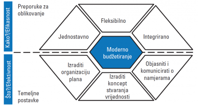 [CAP - Controlling Advanced Program] Moderno budžetiranje