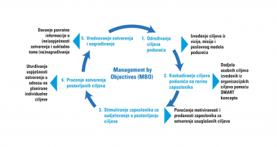 [POSLOVNO SAVJETOVANJE] Management by Objectives (MBO)