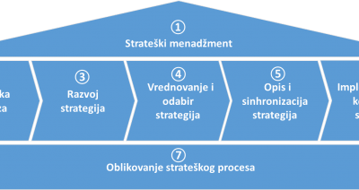 [CAP - Controlling Advanced Program] Strateški menadžment iz perspektive kontrolera