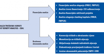 Analiza troškova i koristi (Cost Benefit Analysis - CBA)