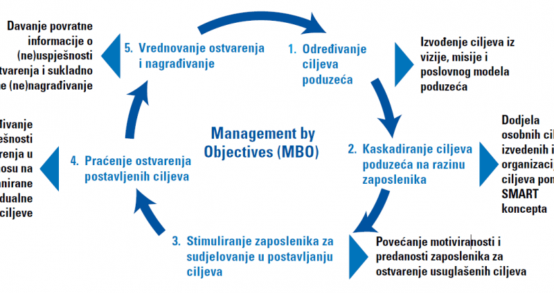 Implementacija Management by Objectives (MBO)