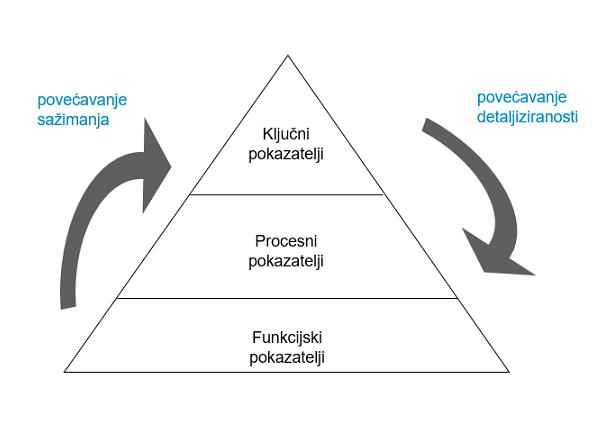 [CAP - Controlling Advanced Program] Upravljanje ključnim pokazateljima poslovanja