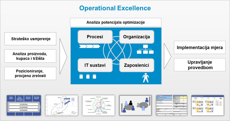 [CAP - Controlling Advanced Program] Izvrsnost u upravljanju poslovnim procesima