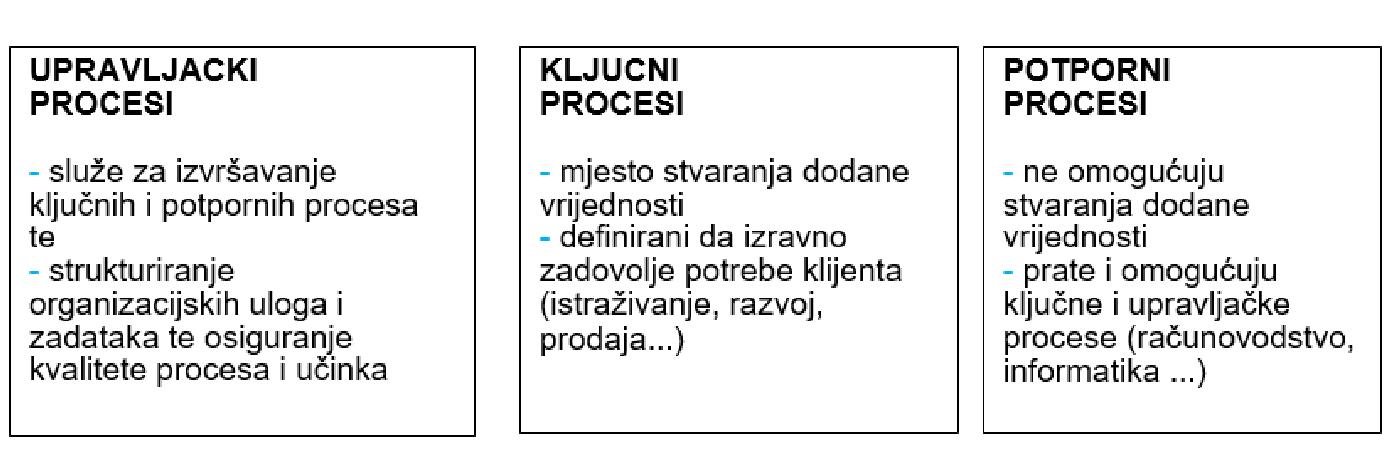 Definiranje i upravljanje poslovnim procesima