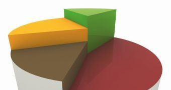 Projekt implementacije BI rješenja