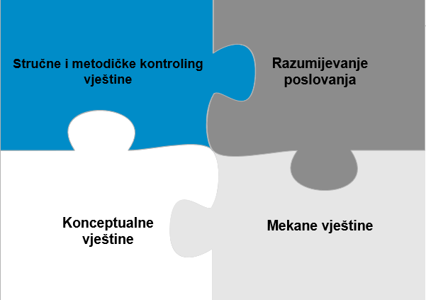 [CAP - Controlling Advanced Program] Kontroler kao partner menadžmentu