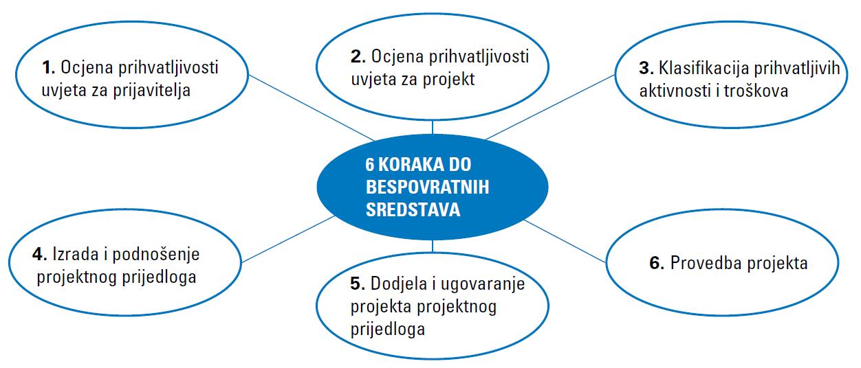 Izrada projektnih prijedloga za bespovratna sredstva