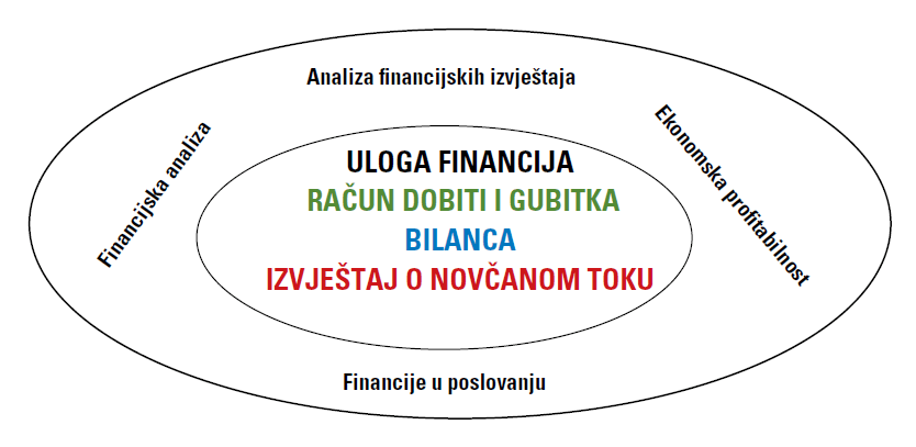 Izrada koncepta upravljanja financijama