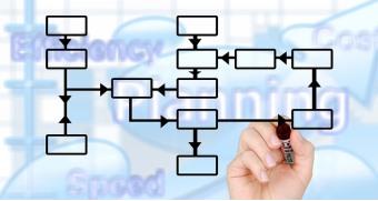 Analiza i upravljanje prodajom i marketingom