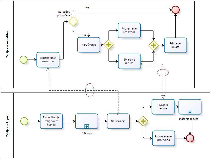 Modeliranje procesa s besplatnim alatom
