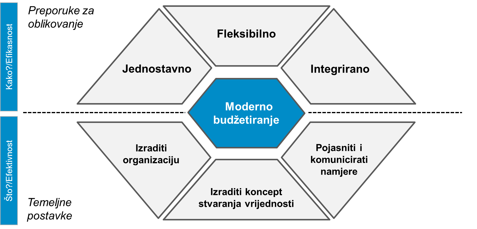 [CAP - Controlling Advanced Program] Moderno budžetiranje