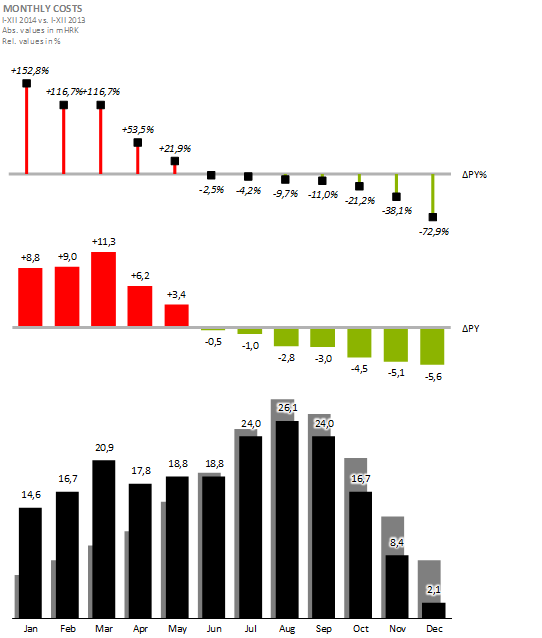 Usporedba kretanja mjesečnih troškova