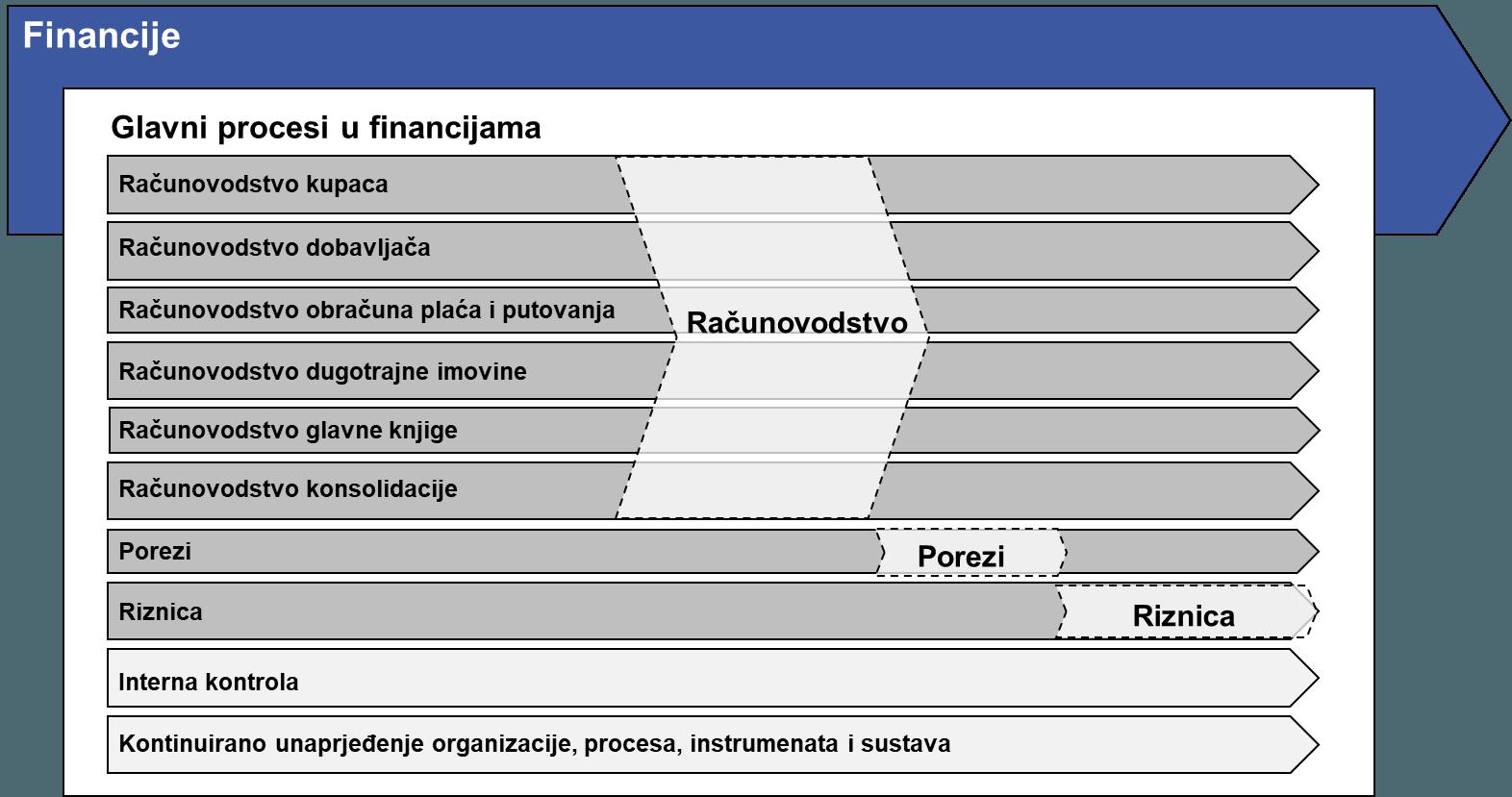 Procesni model financija