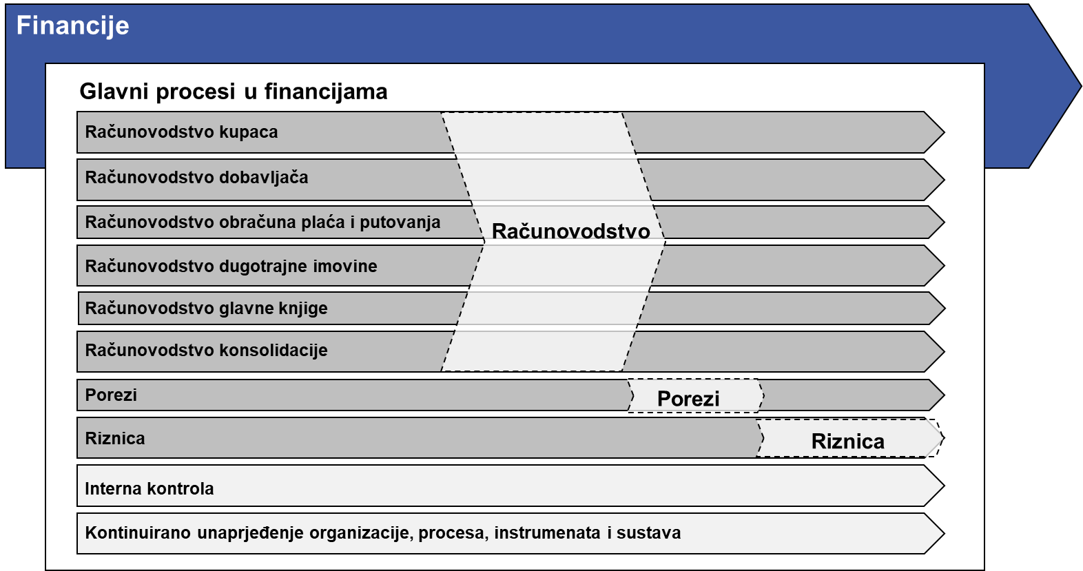 [DOWNLOAD] Procesni model financija