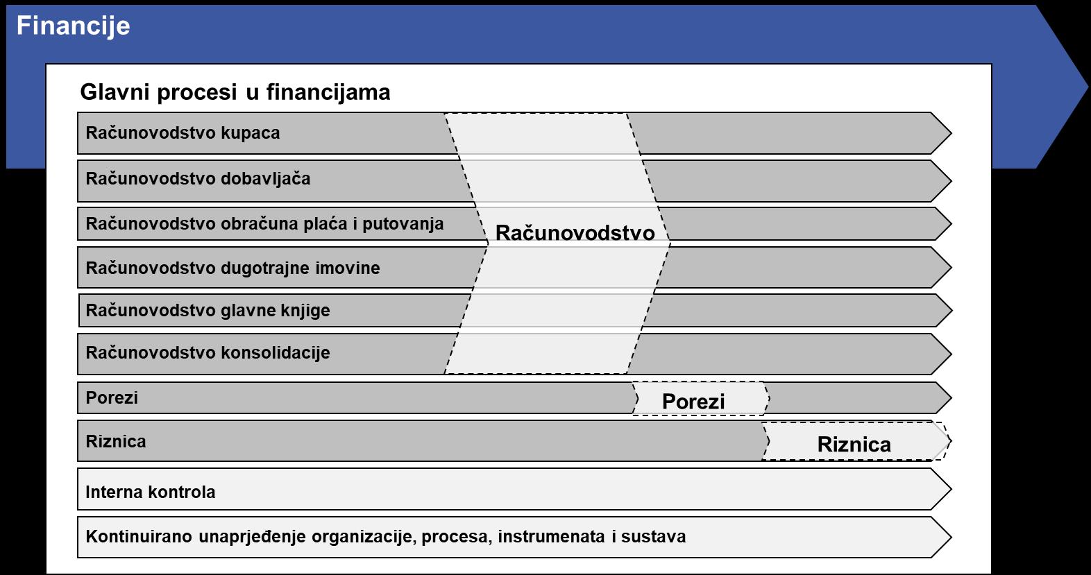 [DOWNLOAD] Procesni model financija