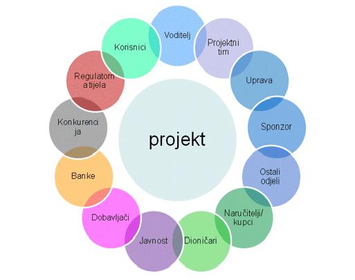 Projektni menadžment