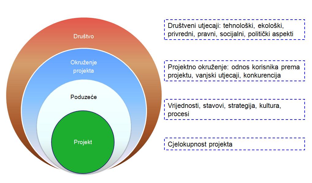 Projektni kontroling