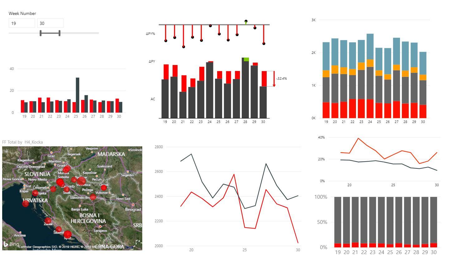 Power BI – planiranje, analiziranje, vizualizacija i izvještavanje